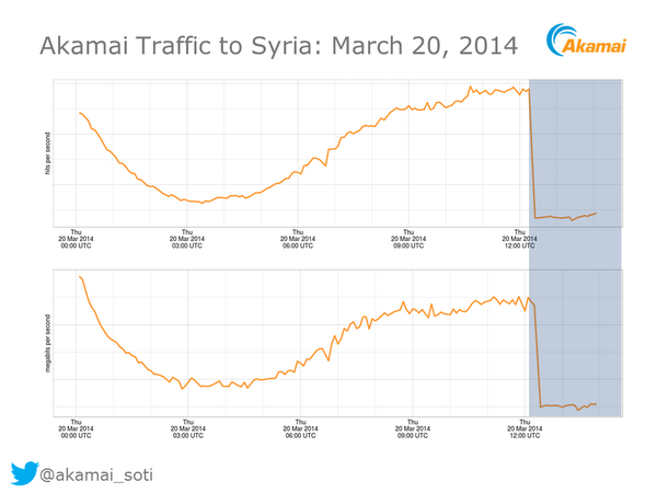 Internet-Outage-Syria.png