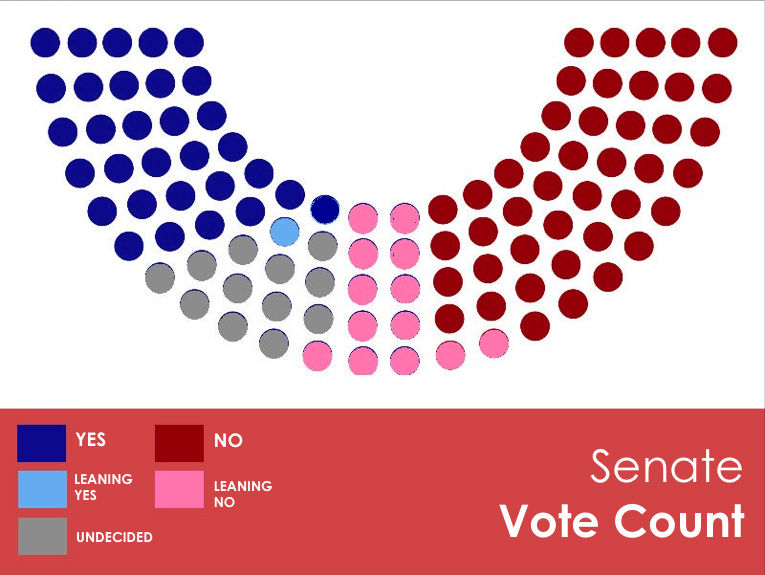 SENATE VOTE TALLY 2