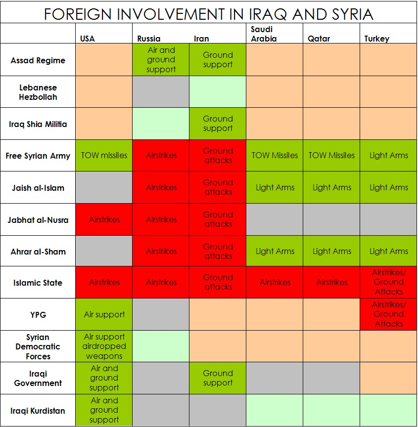 Foreign Involvement in Iraq and Syria