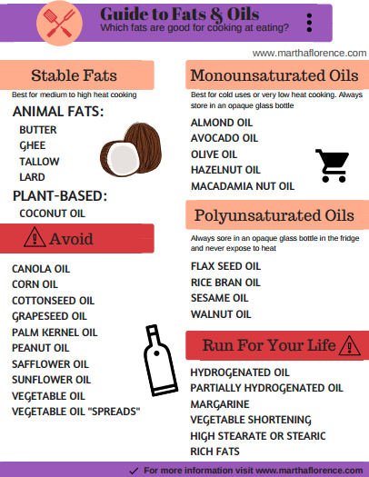 Guide to Fats and Oils