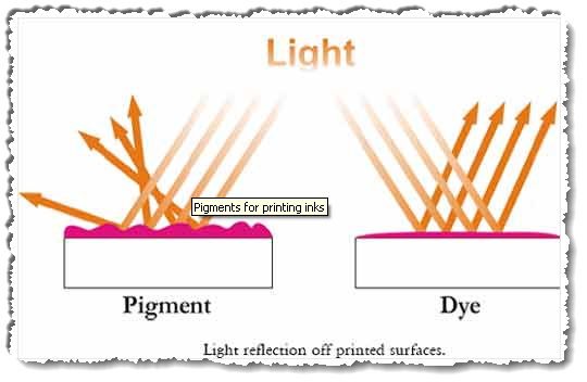 Pigment based inks scatter light in all directions, giving a more natural appearance and reducing shine.
