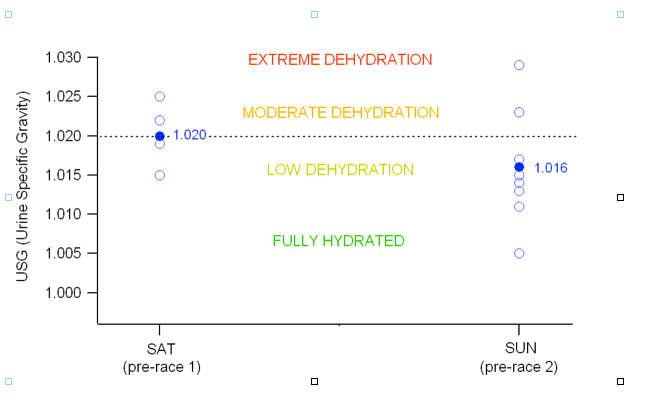 http://aimss.com.au/study-co-dehydration-and-heat-stress/