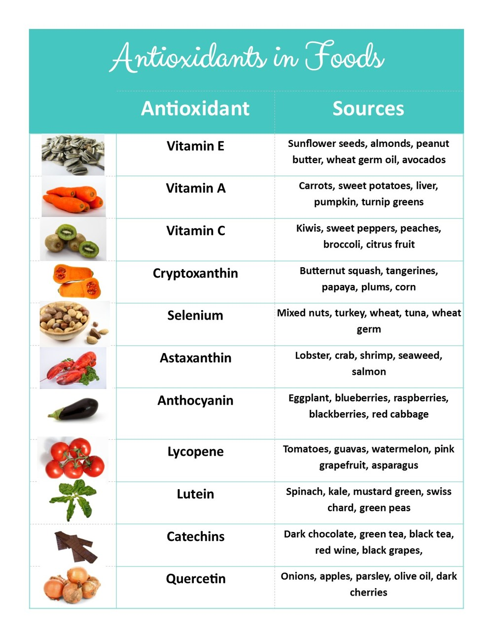 Sources of Antioxidants Vitamin E Vitamin A Vitamin C Cryptoxanthin Selenium Astaxanthin Anthocyanin Lycopene Letuein Catechins Quercetin
