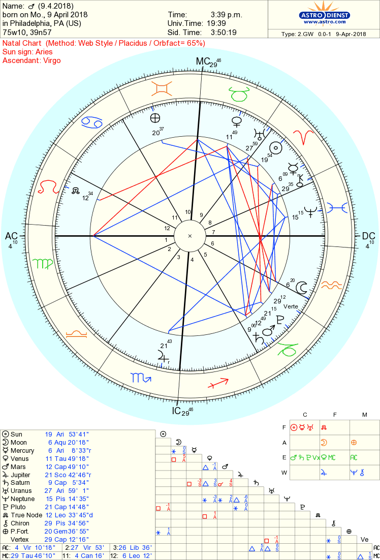 Week Ahead Chart - April 9th- 15th 2018