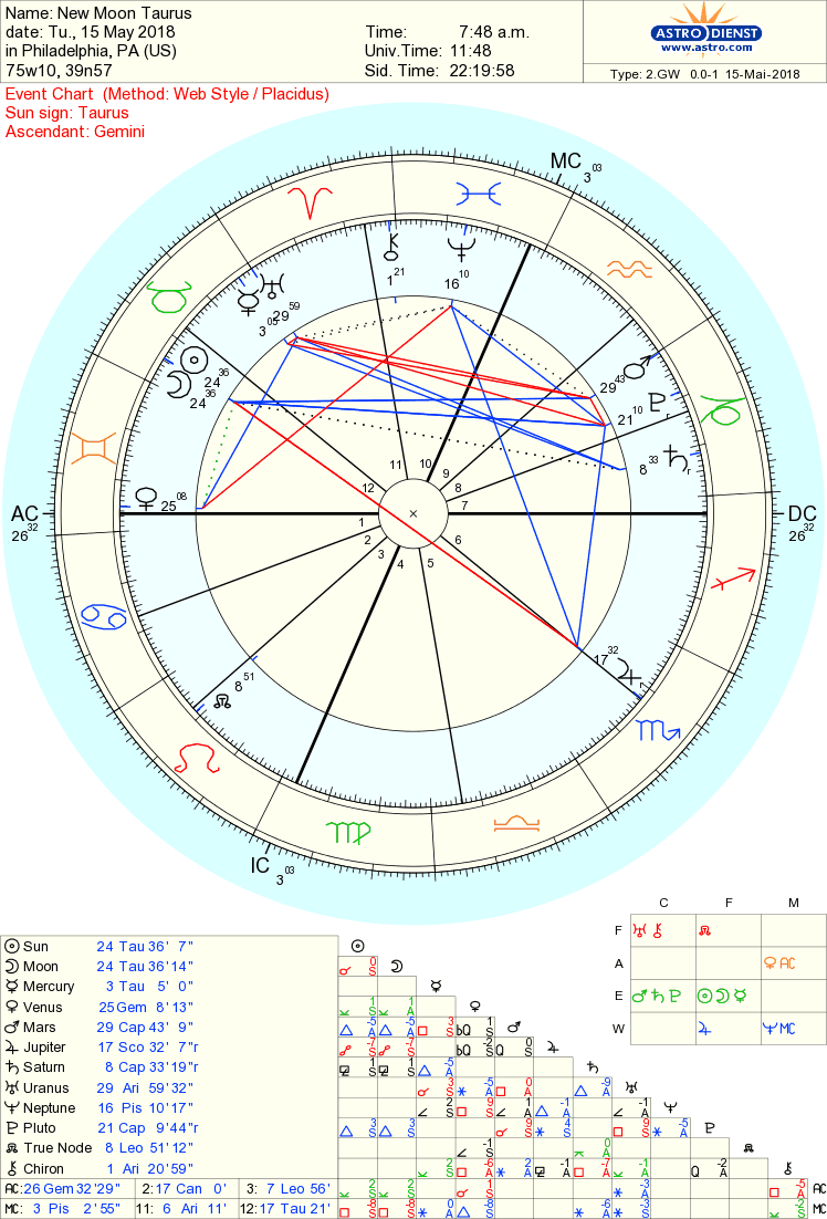 This is what the chart of the Taurus New Moon looks like...