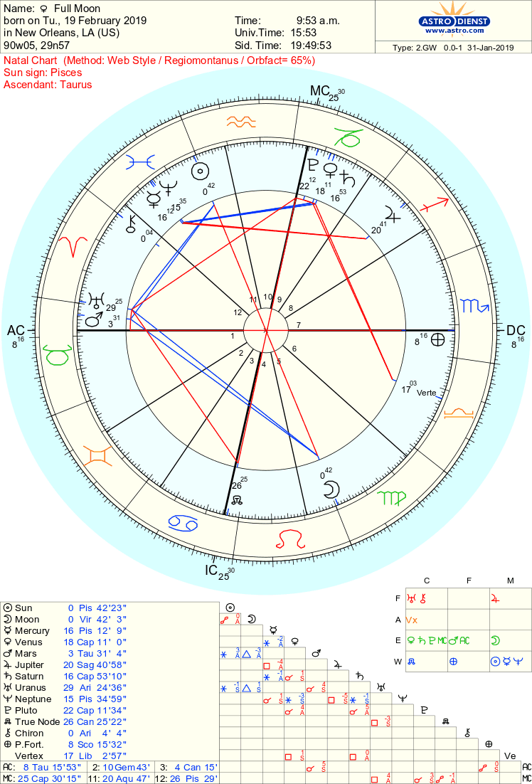 The astrology chart pulled by Jess to show this full moon…