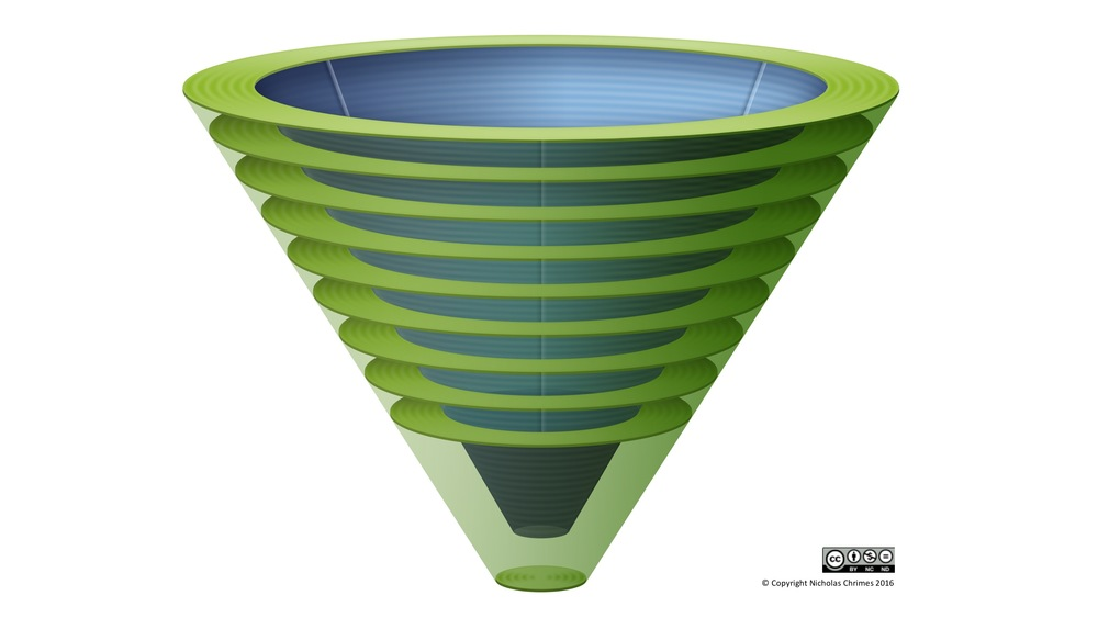 Lateral three dimensional view of the Vortex, illustrating funnel concept and tiers of Green Zone.