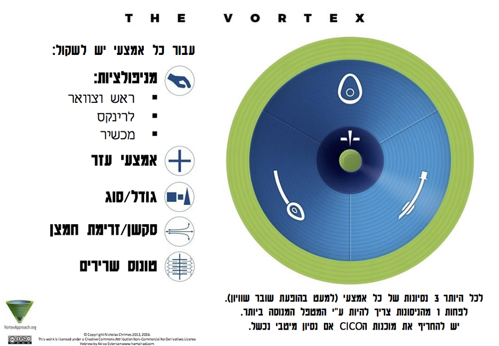 Vortex Implementation Tool - Hebrew Version