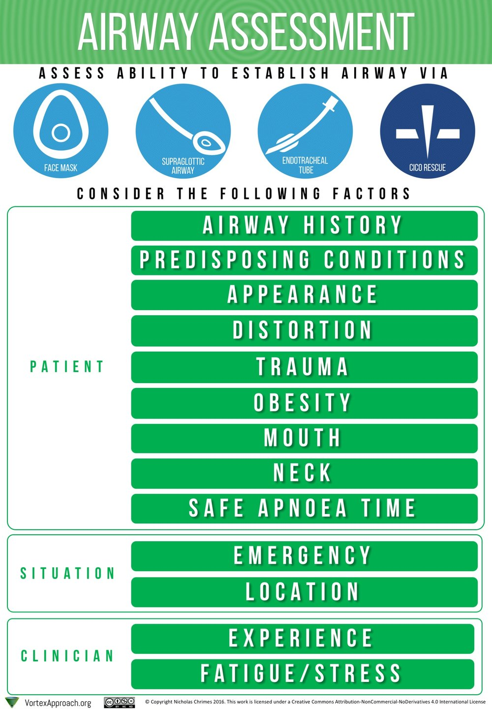 Airway Assessment Tool