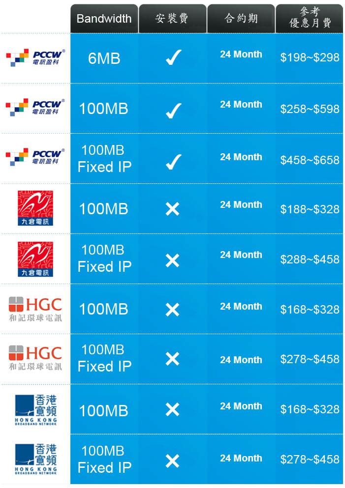 商業寬頻, 商業Fix IP寬頻, 商業電話, 商業IDD