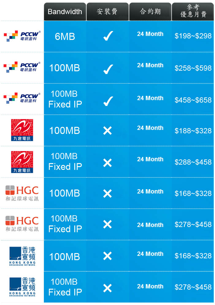 商業寬頻、商業Fix IP寬頻、商業電話、商業IDD