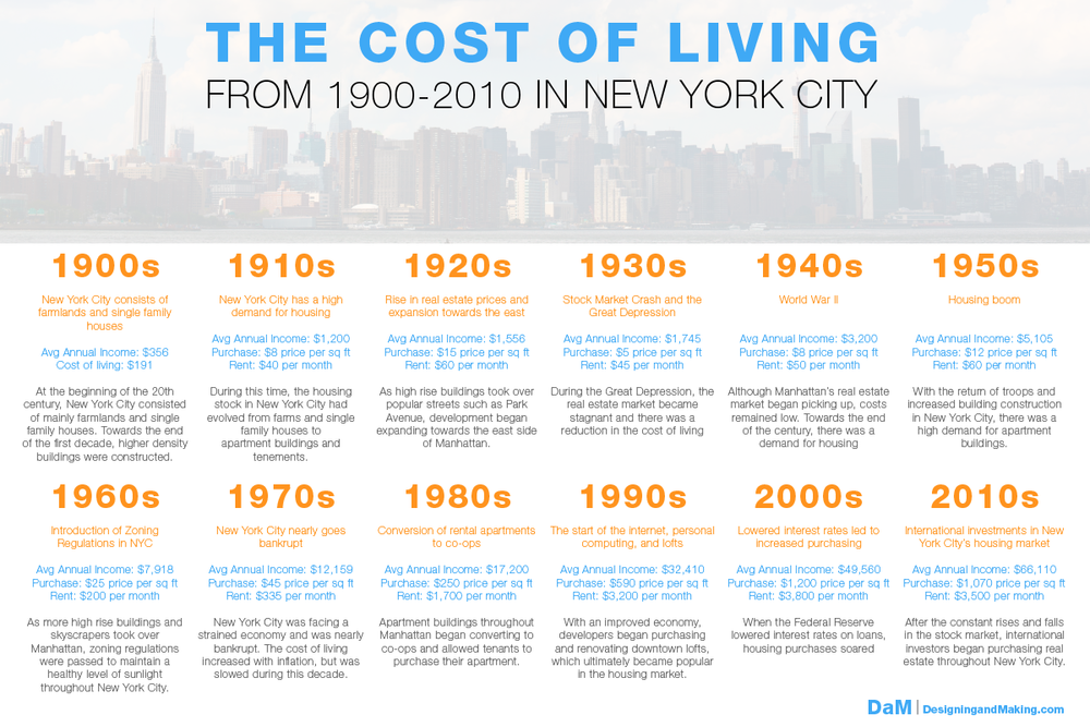 Infographic NYC Cost of Living 1900 to 2010 Decades