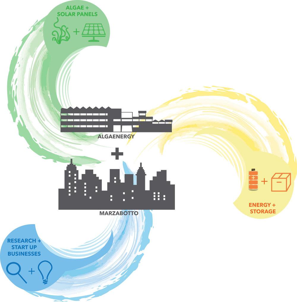 AlgaEnergy Concept Diagram