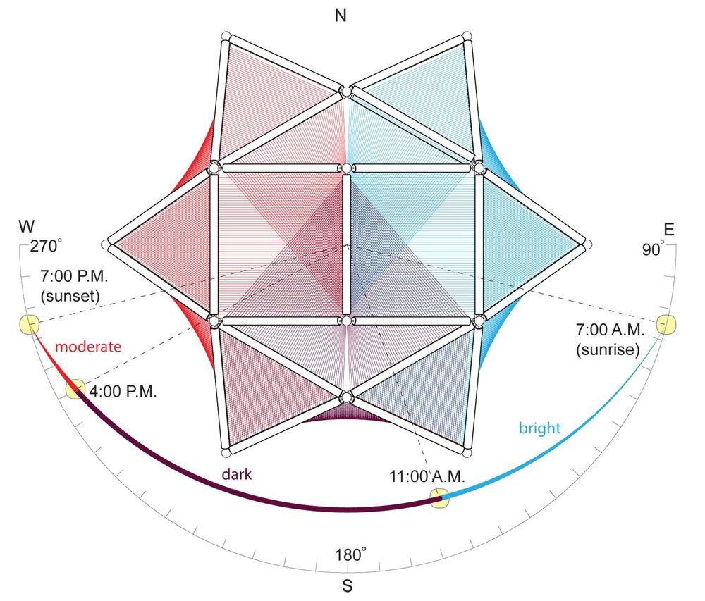 Ohr Sukkah Solar Analysis