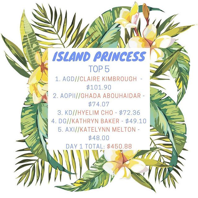 🌴 IT'S FIJI ISLAND WEEK 🌴Day 1 results for Island Princess! All money being collected at our tabling outside of HSC and CashApp/Venmo will be donated to the American Cancer Society!  The competition ends Thursday at 5 PM!  CashApp: $UABPhiGam Venmo: @UABPhiGam