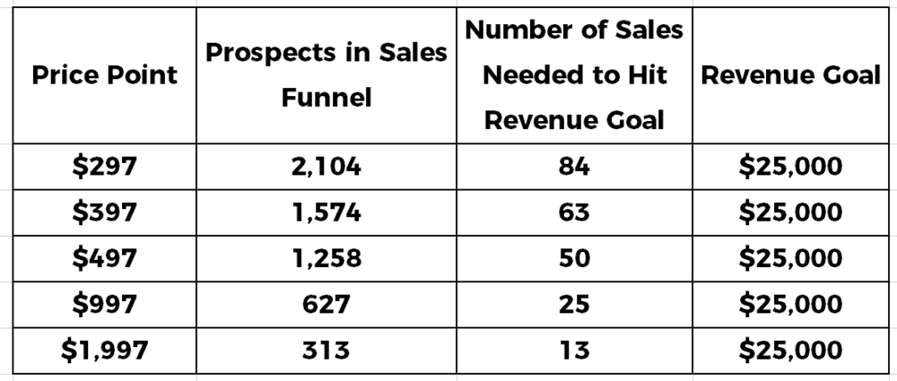Number of Prospects in Sales Funnel Needed to Hit revenue goal