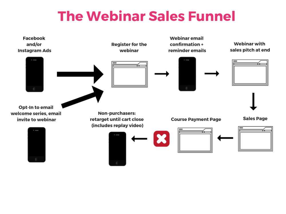 Online course webinar sales funnel
