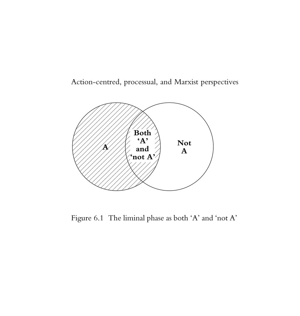 """[image]""""Communitas is an 'unstructured'realm of 'social structure', where often the normal ranking of individuals is reversed or the symbols of rank inverted [...]one might envisage it as a realm which is simultaneously one thing and not that thing (as in the Venn diagram, figure 6 .1)""""retrieved from:History and Theory in Anthropology by Alan Barnard,University of Edinburgh."""
