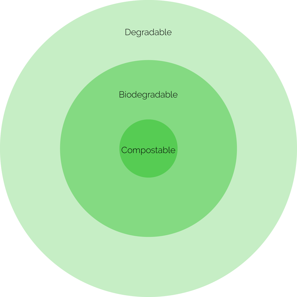 All biodegradable plastics are degradable but not all degradable plastics are biodegradable.