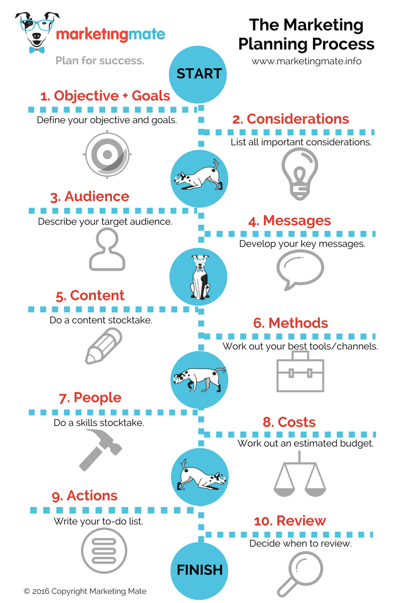 Marketing Mate's 'Marketing Planning Process'