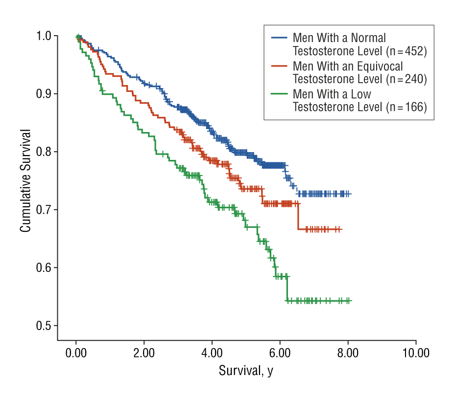 Cumulative Survival as a Function of the Age-related Decline in Circulating Testosterone in Men (adapted from  Shores et al. 2006, Arch Intern Med )