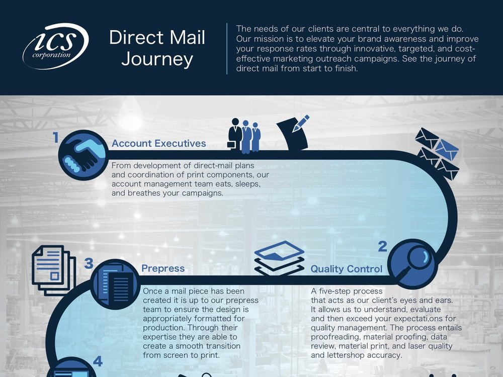 Learn about the journey of each mail campaign. - Click the image to see the whole process