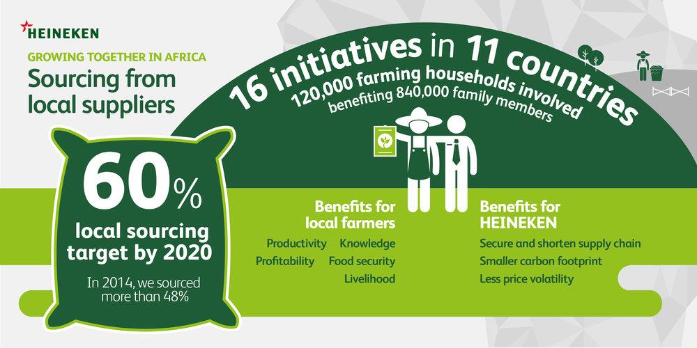 Heineken_Africa_Infographic03.jpg