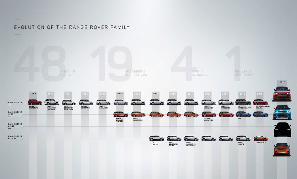 Range Rover Timeline - Click to enlarge