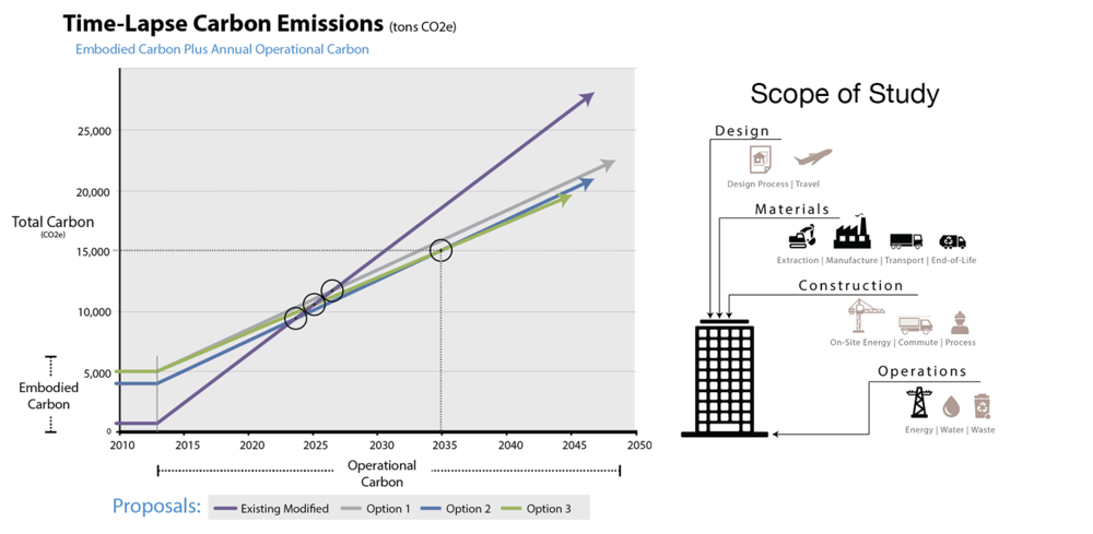 Linnean Solutions Carbon Emissions Inventory and Analysis