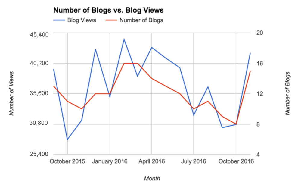 This is an example of a healthy correlation between unique pageviews and number of blog posts.