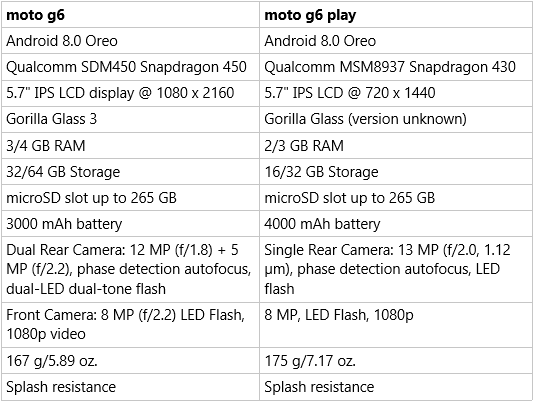 moto-g6-g6-play-table.png