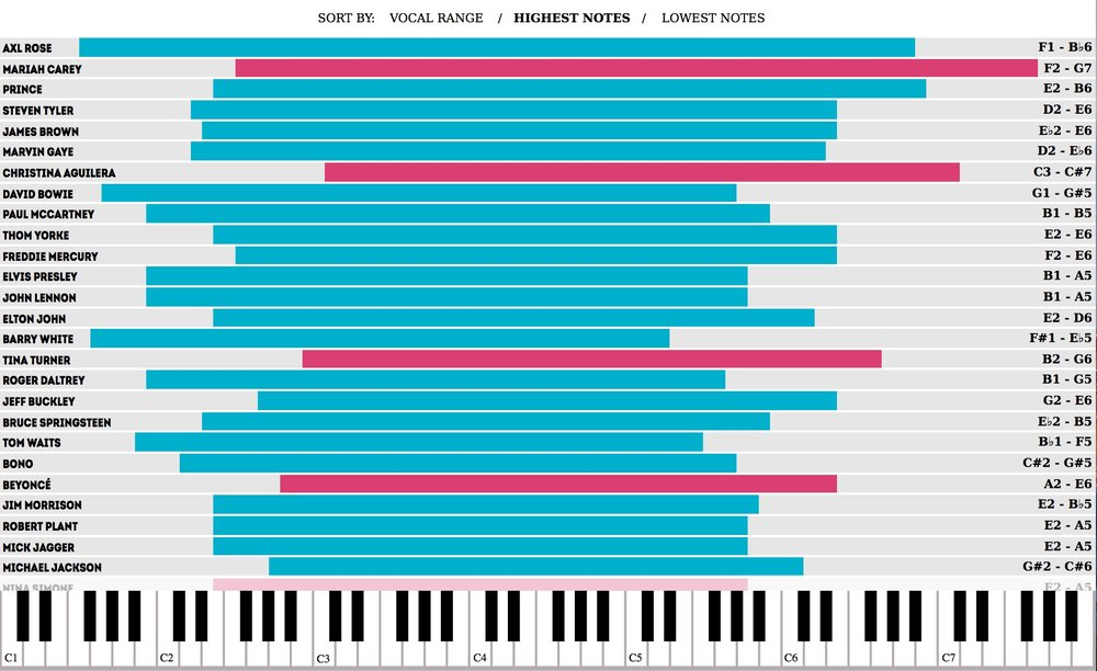 A sample well-known singer vocal ranges (C4 is also known as middle C)