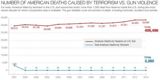 Terrorism vs gun violence