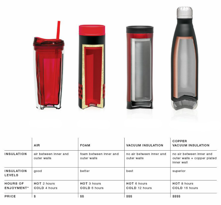 The four different types of insulation for drinkware.