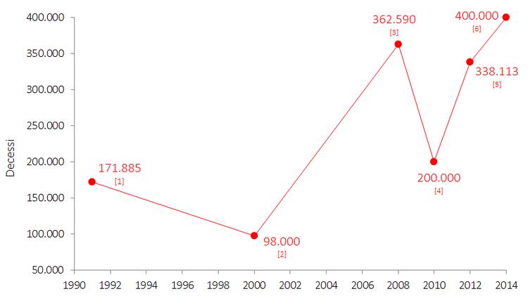 Stima dei decessi in USA collegati ad errori medici evitabili [2]