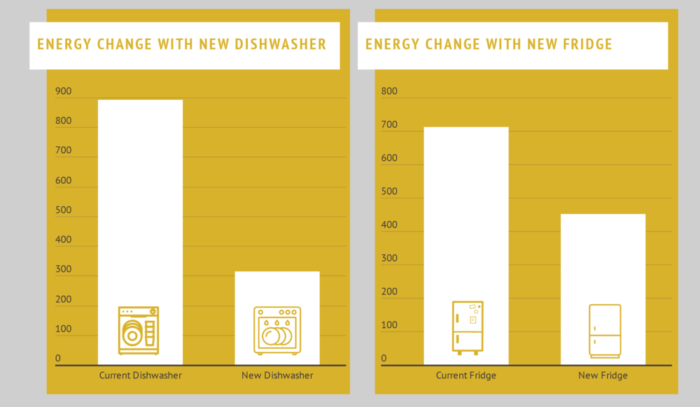 Energy Change with New Appliances.png