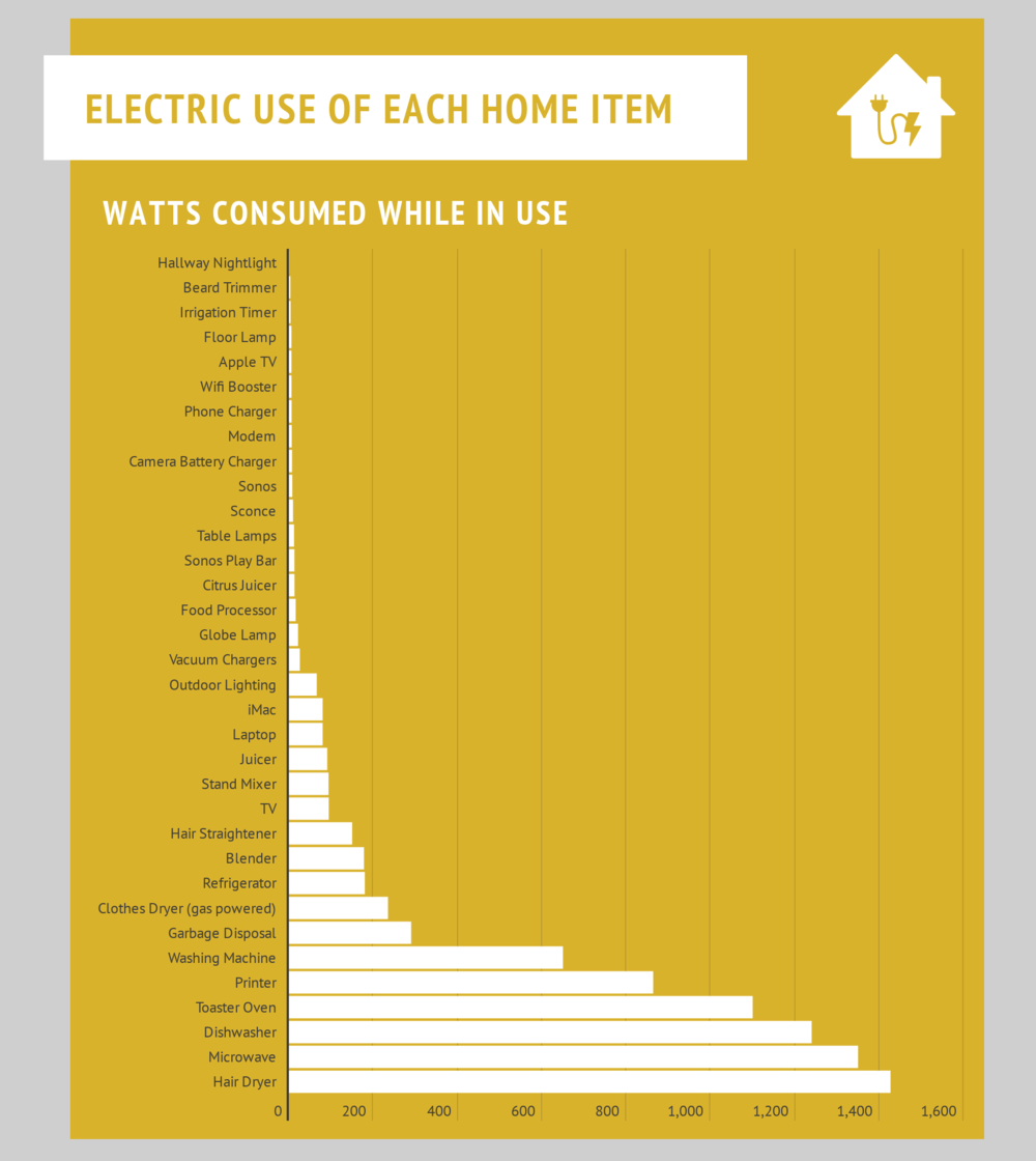 Electric Use of Each Home Item.png