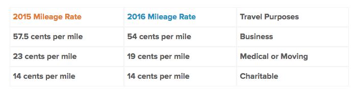 2016 Mileage rates