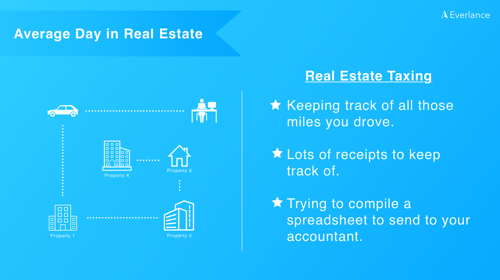 Real Estate Taxing
