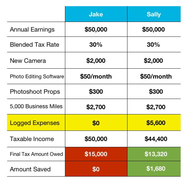 spending tracker for freelancers