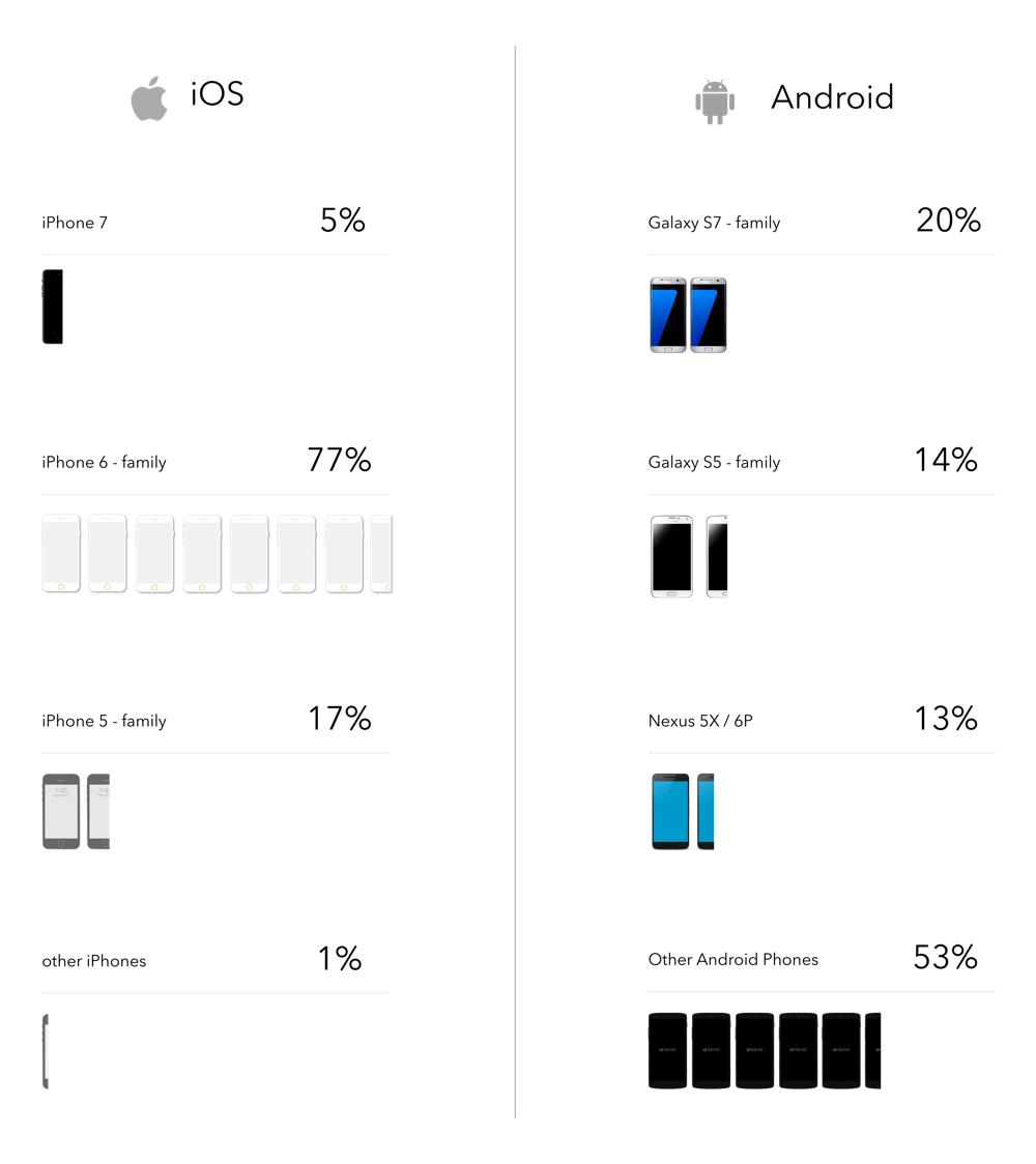 Phones that freelancers prefer
