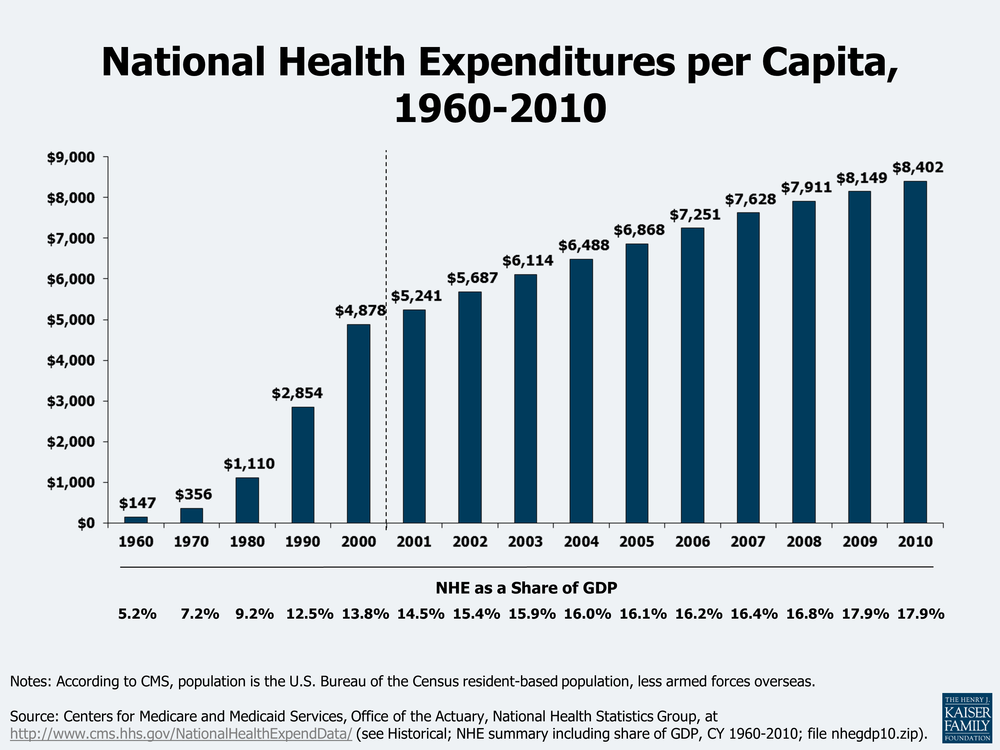 "This graph shows healthcare spending per person in the United States. ""In 1970, total health care spending was about $75 billion, or only $356 per person.  In less than 40 years these costs have grown to $2.6 trillion, or $8,402 per person.  As a result, the share of economic activity devoted to health care grew from 7.2% in 1970 to 17.9% in 2010."" This information is taken from the Kaiser Family Foundation: http://kff.org/report-section/health-care-costs-a-primer-2012-report/"