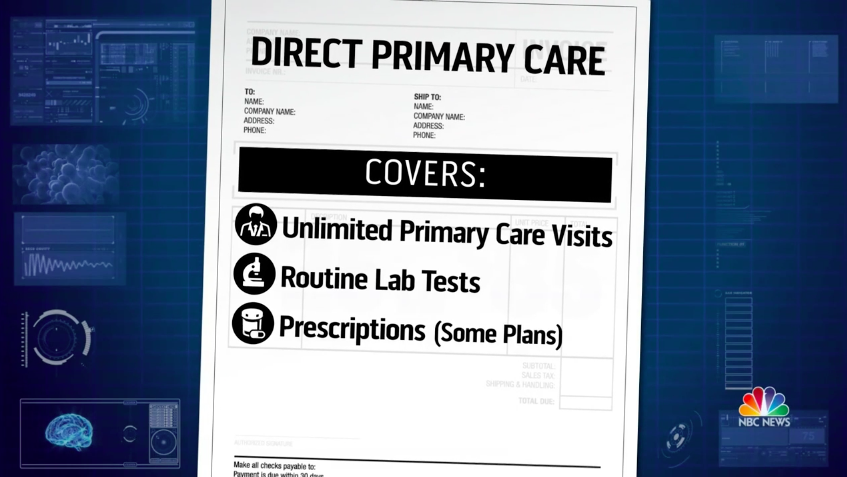 How Much Direct Primary Care Costs Plum Health DPC.png