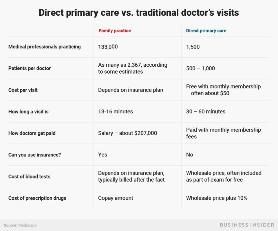Direct Primary Care vs Traditional Doctor's Visits.jpg