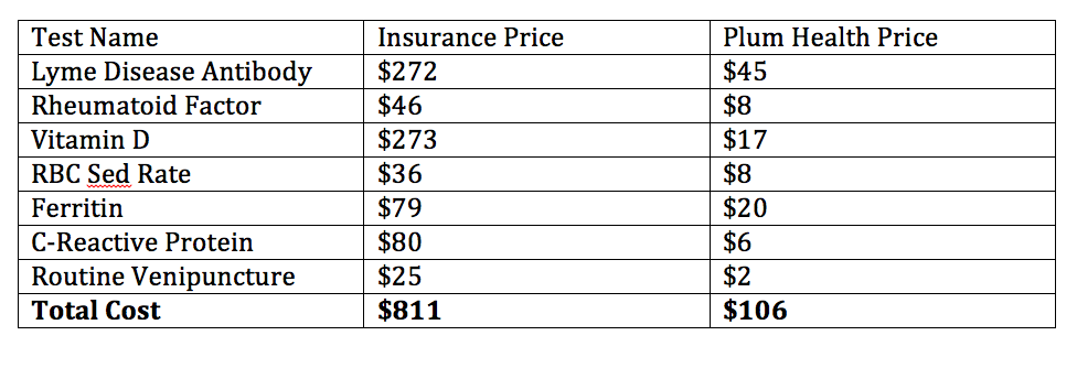 A comparison of lab costs between typical insurance billing and our prices at Plum Health DPC