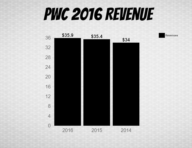 PwC Revenue (in billions)