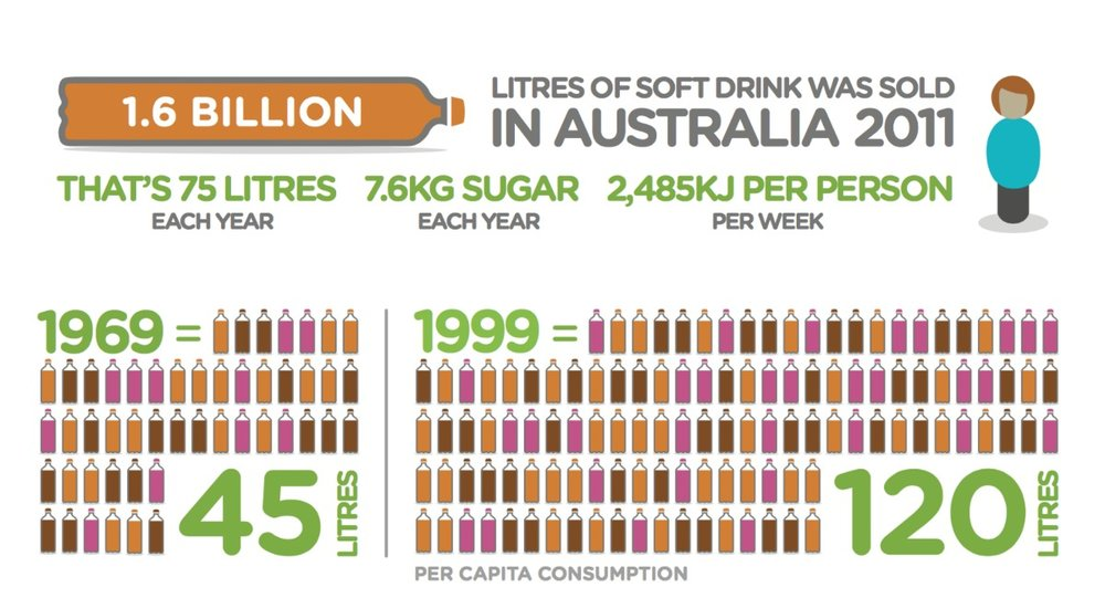 These images are from the Australian National Preventive Health Agency Report: Sugar Sweetened Beverages, Obesity & Health.