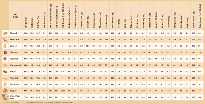 Nutrient Profile of Different Nuts. SOURCE: nutsforlife.com.au