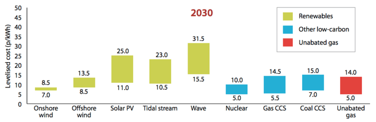 High-low range of projected energy costs in 2030, according to the Committee on Climate Change, an independent advisory body. The Renewable Energy Review 2011 / Mott McDonald.
