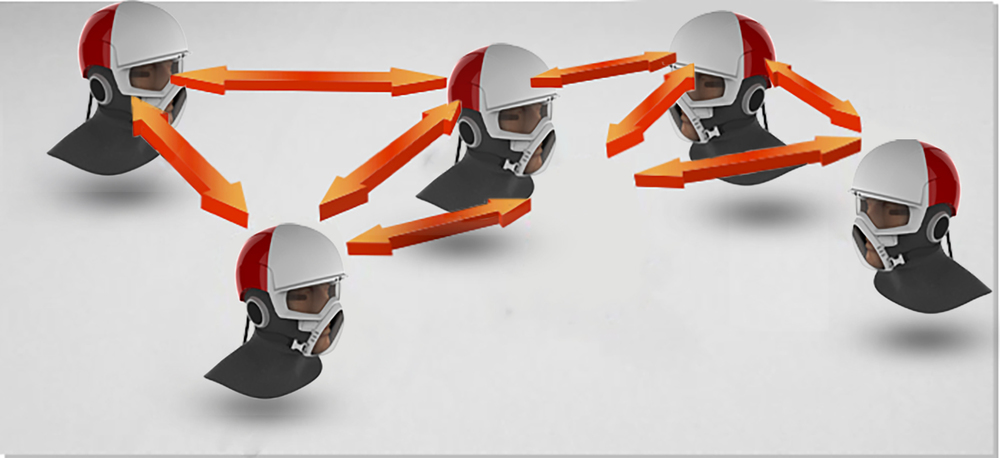Swarm network - Each helmet receives & sends signals and also acts as a signal amplifier.